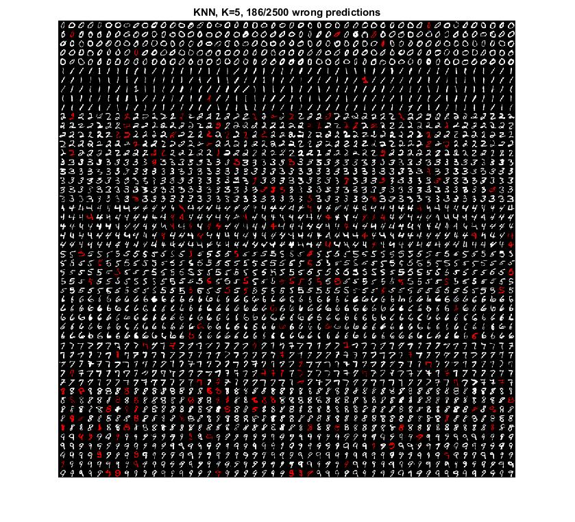 OCR of hand-written digits using kNN